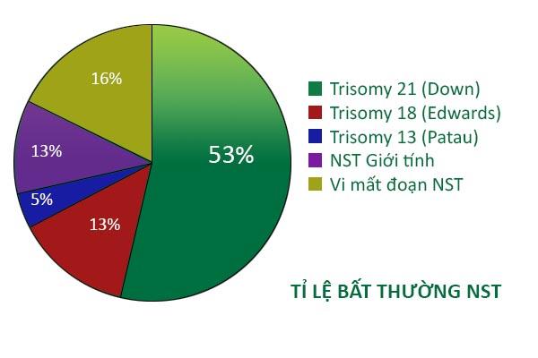 bang-ti-le-bat-thuong-tren-NST