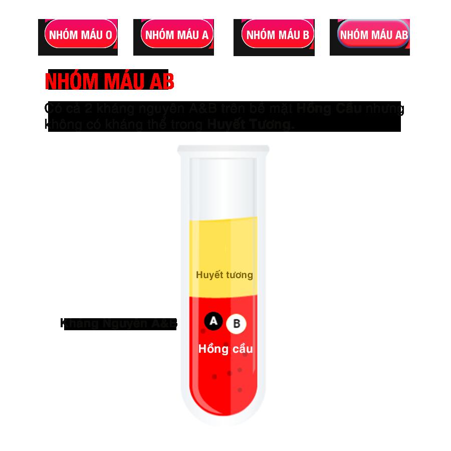 bloodtype-xac-dinh-nhom-mau-AB