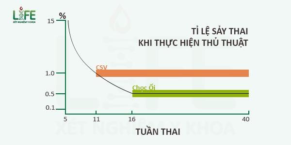 ti-le-say-thai-khi-choc-oi-csv